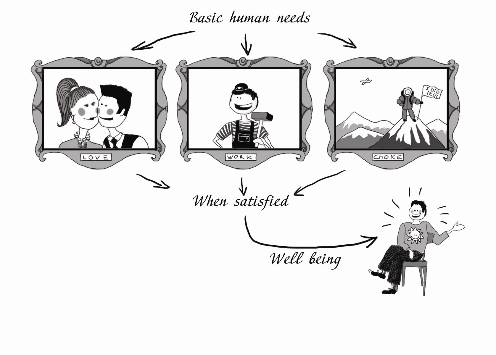 basic concept in positive psychology The perma model was designed by martin seligman as a theoretical  understanding towards achieving happiness what is the perma model.